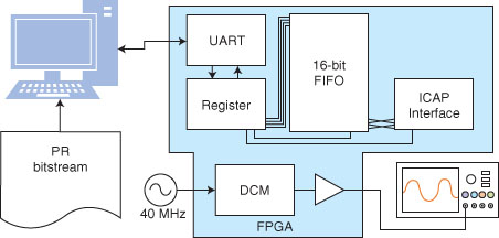 Figure 1—The system's general block diagram is shown. A digital clock module (DCM) block synthesizes a new clock from the system oscillator and then outputs the clock to an I/O pin. The internal configuration access port (ICAP) interface is used to load configuration data. The serial interface connects the ICAP interface to a computer via a first in, first out (FIFO) buffer.