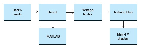 The system's block diagram (Circuit Cellar 289, 2014)