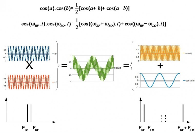 Fundamentals of I/Q Signals | Circuit Cellar