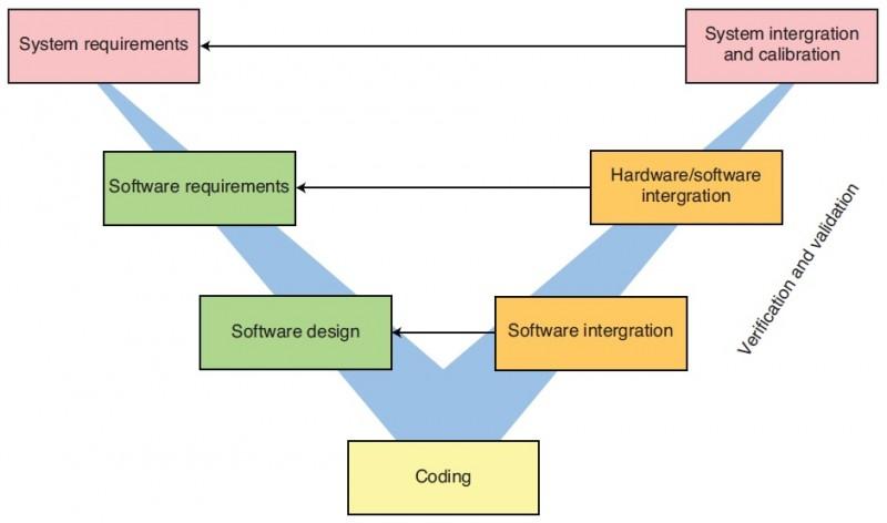 "Figure 1: Software development ""V"" model"