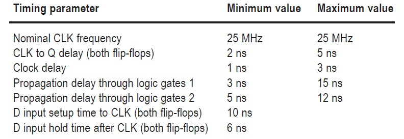Table 1: Here are the timing values for the circuit illustrated in Figure 1.