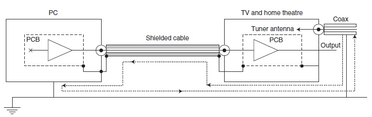 FIGURE 2: Ground loop in my entertainment system