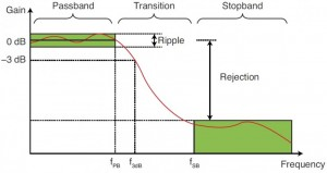 FIGURE 2 A filter (low-pass in this case) is specified by its cutoff frequency f3dB, its ripple in the pass-band, and its rejection in the stopband.