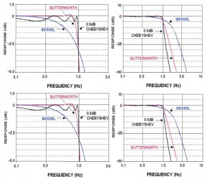 FIGURE 7: These plots show the typical frequency and time (step and impluse) response of the three most common filter variants. (Source: Linear Circuit Design Handbook, Analog Devices)