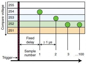 Figure 1—It's all in the timing. Firmware timing loops set the interval between samples in a burst of waveform samplings that starts with a trigger signal. The green dots represent voltage levels of the sampled signal at the time of sampling.