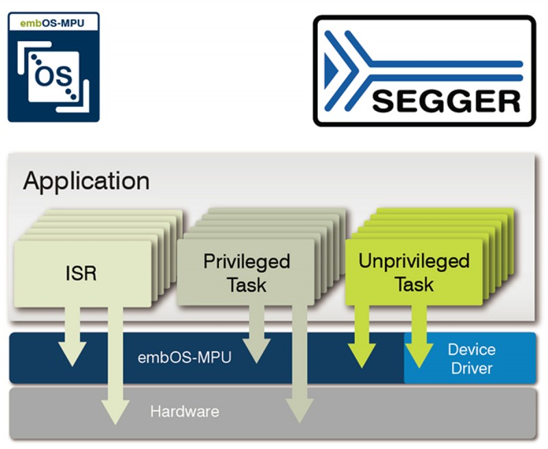 embOS-MPU Brings Security to Embedded Systems | Circuit Cellar