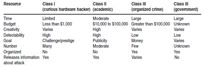 Table 1: Take a look at each attacker class compared to available resources. As you can see, each class has specific capabilities that will play a part in determining your product's risk of attack.[2]