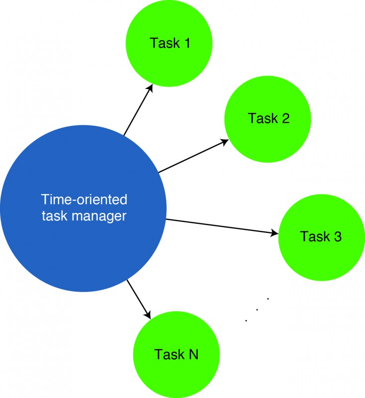 A graphic representation of a time-oriented task manager and its tasks