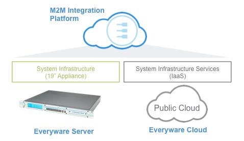 everyware_server_M2M_cloud