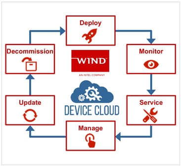 Wind-River-Helix-Device-Cloud-Image-1_small1