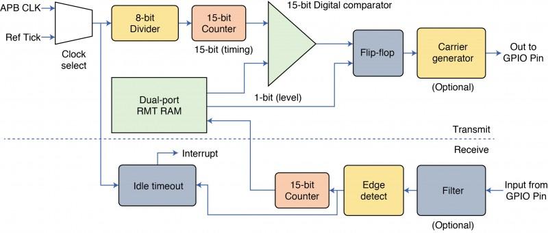 Exploring the ESP32's Peripheral Blocks | Circuit Cellar