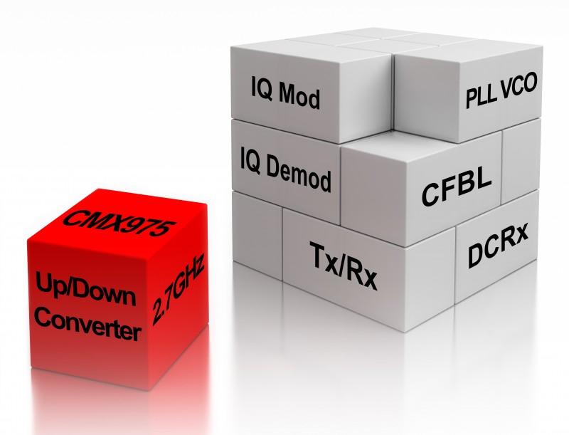 2 7 GHz Up/Down Converter Enables RF Designs | Circuit Cellar