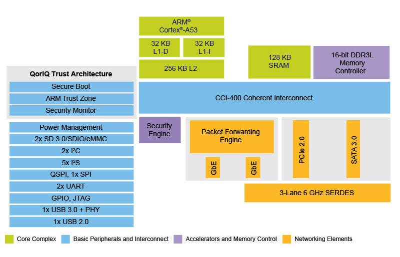 Nxp Iot Platform Links Arm  Linux Layerscape Socs To Cloud