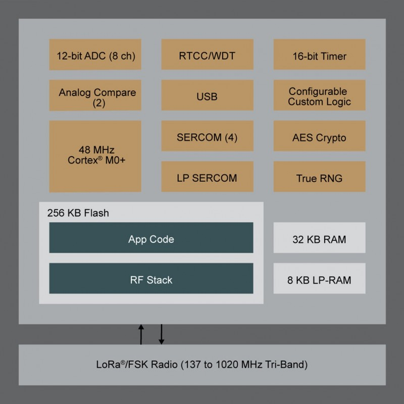 LoRa SiP Devices Provide Low Power IoT Node Solution | Circuit Cellar