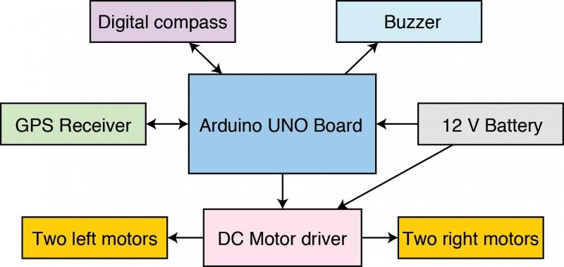GPS Guides Robotic Car | Circuit Cellar