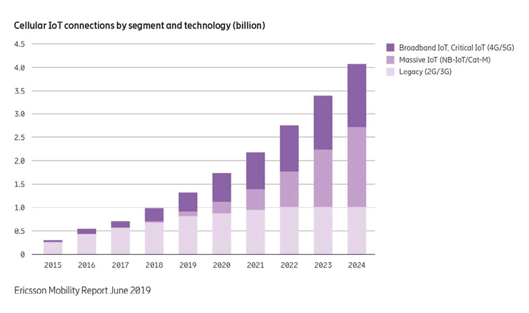 Figure 1  The recent 5G predictions report from Ericsson forecasts cellular IoT connections to increase from 1 billion in 2018 to 4.1 billion in 2024.  (Source: Ericsson).